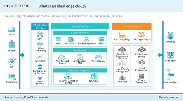 EqualOcean: What is an ideal edge cloud?