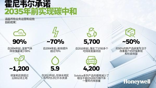 霍尼韦尔承诺2035年前实现碳中和 涵盖所有业务运营和设施