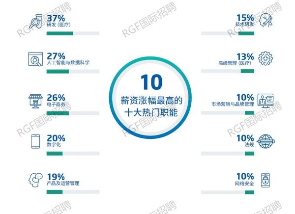 十大薪资涨幅最高的热门职能