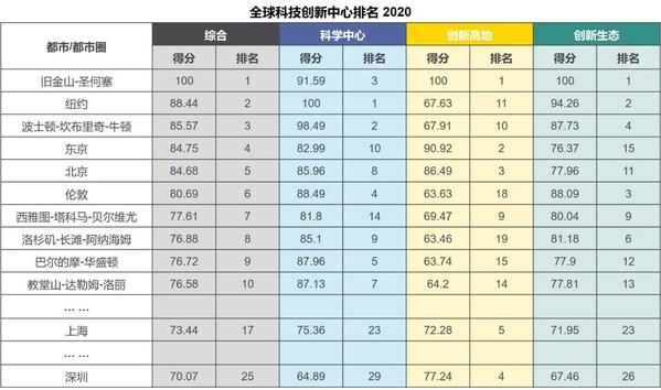 """高力国际:北京办公楼市场""""大变局"""" 互联网科技企业为何占C位"""