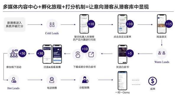 JINGdigital新产品正式面世  B2B企业营销迈入盈收时代