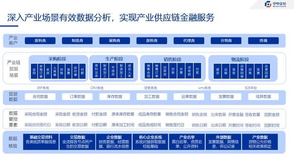 中电金信出席FACTOR思享会详解场景化供应链金融建设实践