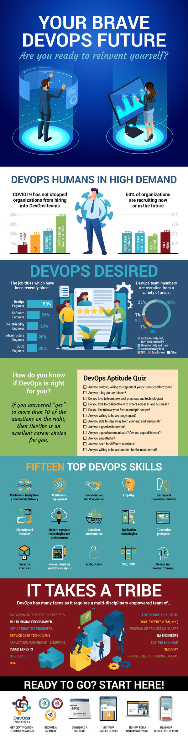 DevOps Institute Announces the 'Upskilling 2021: Enterprise DevOps Skills Report'