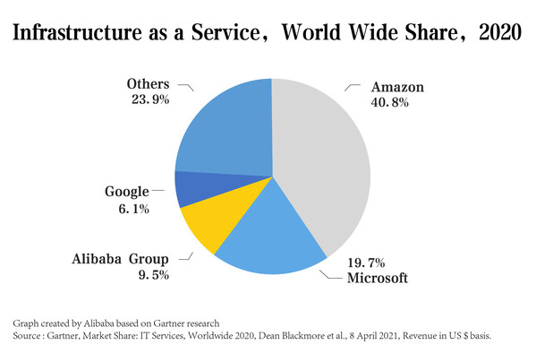 Alibaba Group Ranked Third in the Global IaaS Market and First in Asia Pacific[1] for Three Consecutive Years