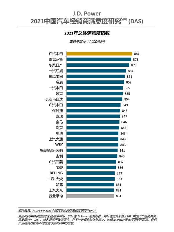 J.D. Power研究:盈利经销商比例增加,平均利润增幅达20%