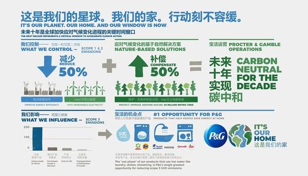 宝洁中国承诺到2030年实现运营碳中和