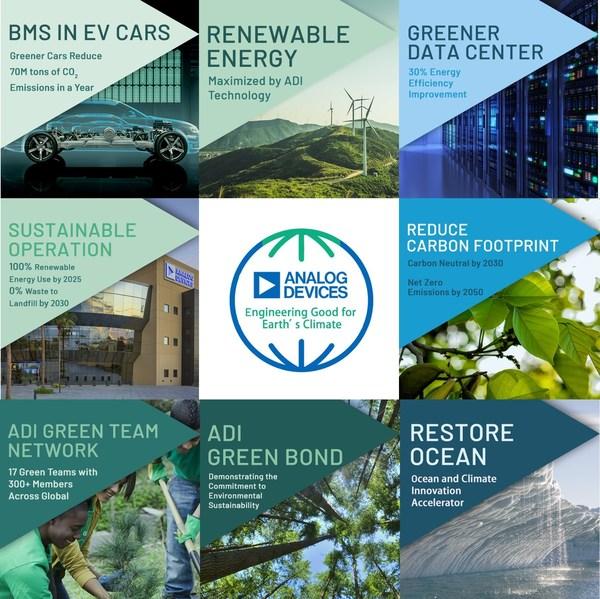 ADI推動氣候策略,承諾至2050年實現淨零碳排
