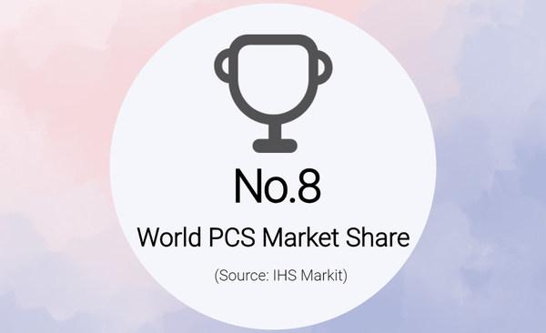 KEHUA Tersenarai di Kedudukan ke-8 dalam Bahagian Pasaran PCS Dunia