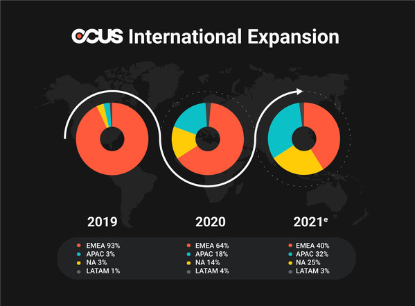 OCUS raises 20M€/$24M to accelerate the delivery of the best performing images at scale