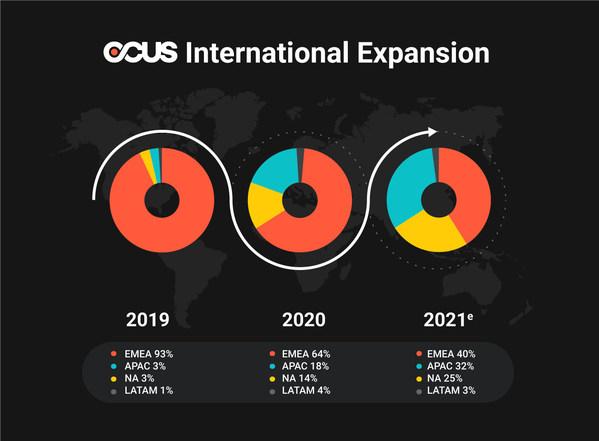 OCUS Global Expansion