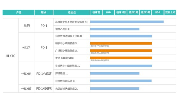 斯鲁利单抗(HLX10)临床研究进展