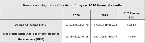 하이크비전 2020년 재무 실적