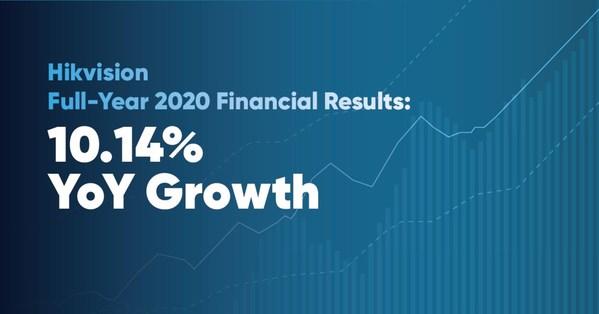 Hikvision keluarkan keputusan kewangan setahun penuh 2020 dan suku pertama 2021