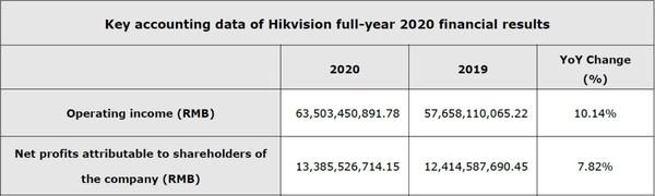Kết quả tài chính toàn năm 2020 của Hikvision