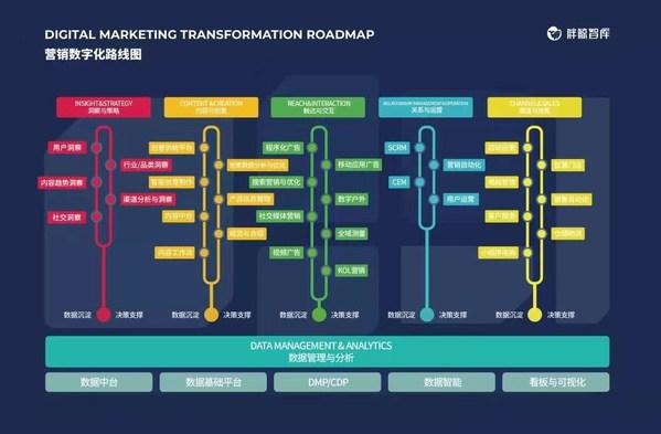 蕴势而生,胖鲸发布2020-21中国营销数字化转型路线图