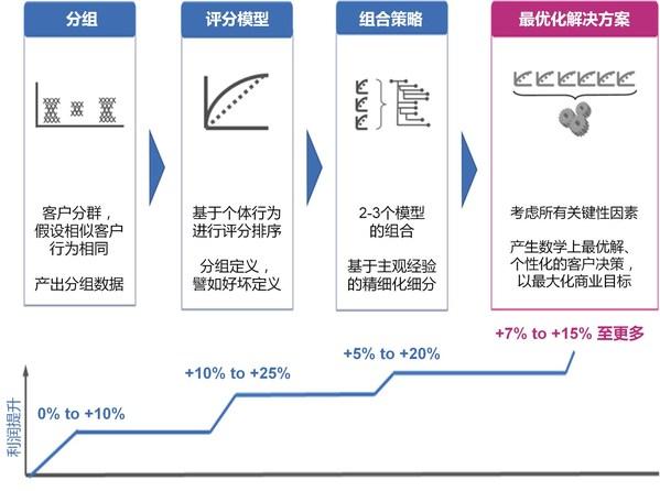 """益博睿:解密零售信贷风险收益管理的""""最优化策略""""实现路径"""