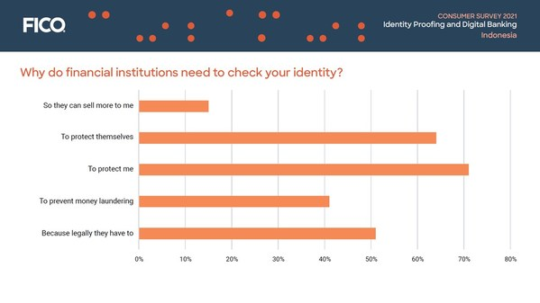 Consumer Survey Indonesia: Why do financial institutions need to check your identity?