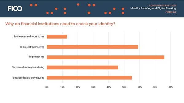 FICO Survey: 1 in 8 Malay Consumers Suspect Their Identity Was Stolen, 1 in 14 Knows It Was