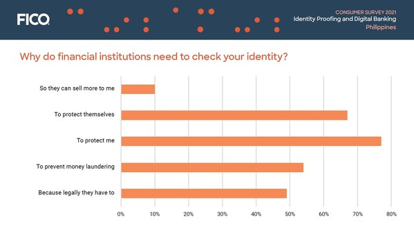 Consumer Survey Philippines: Why do financial institutions need to check your identity?