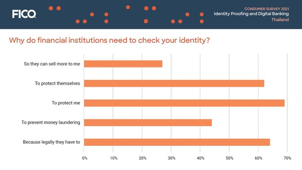 Consumer Survey Thailand: Why do financial institutions need to check your identity?