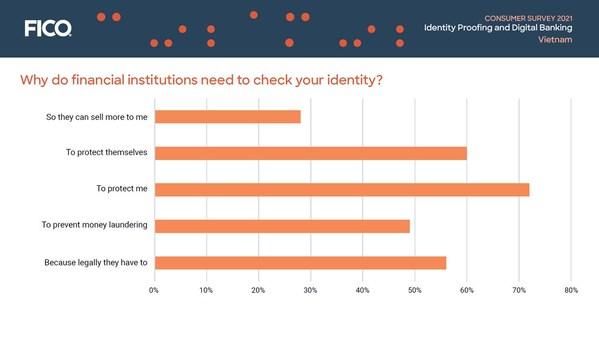 Khảo sát của FICO: Cứ 7 người tiêu dùng Việt Nam thì có 1 người nghi ngờ danh tính của mình bị đánh cắp, 1/10 biết là bị đánh cắp