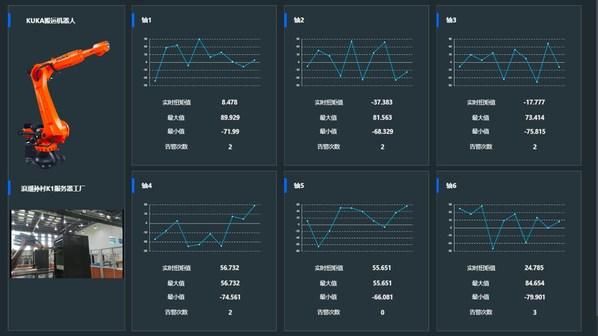 数据分析平台DAC