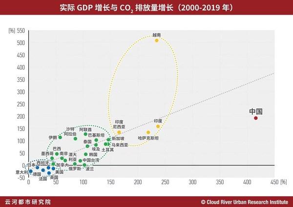 """中国网:""""智库思享""""全球碳排放格局和中国的挑战"""