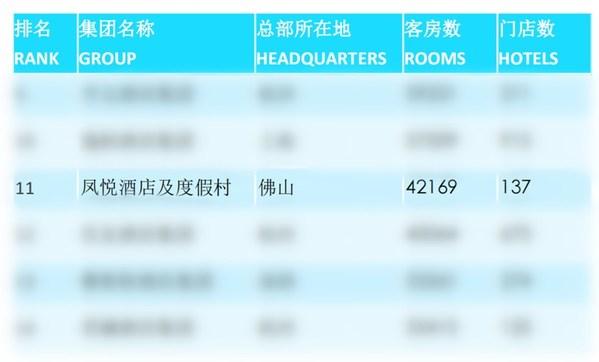 凤悦酒店及度假村跻身中国酒店集团T0P50强,排名第11