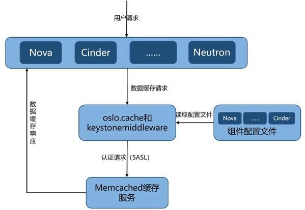 基于SASL认证访问的Memcached实现