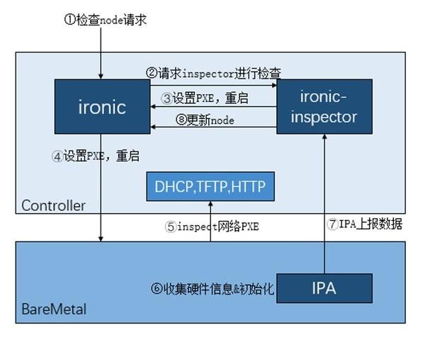 AEP设备裸金属验证环境拓扑