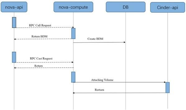 开源社区云硬盘挂载流程