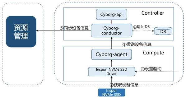 再得中国第一  解读浪潮云海在OpenStack W版本的社区贡献