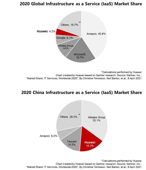 Bahagian Pasaran IaaS Huawei Tersenarai di Kedudukan No. 2 di China dan Antara 5 Terbaik dalam Pasaran Global