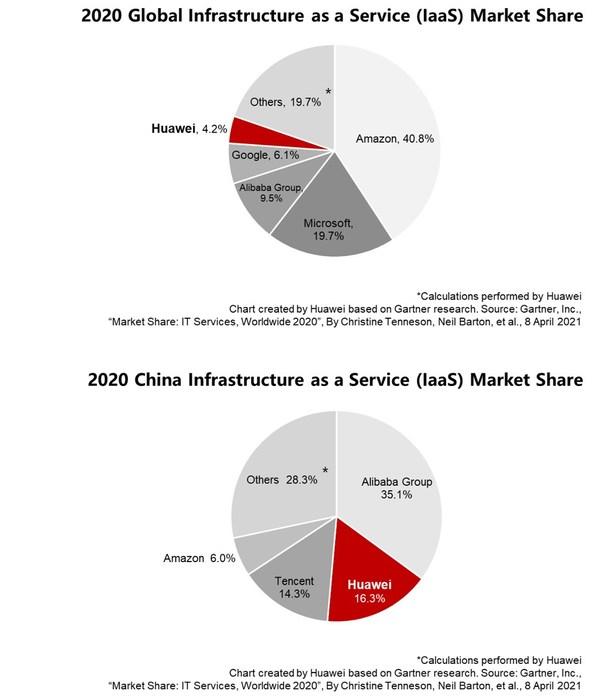 หัวเว่ยเผยชิงส่วนแบ่งตลาด IaaS ได้มากเป็นอันดับสองของจีน และติดท็อป 5 ตลาดโลก