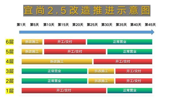 中端酒店存量破局,宜尚2.5轻装快改屡创市场佳绩