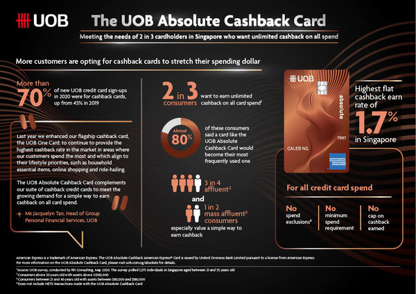 UOB and American Express(R) launch cashback card that meets the needs of consumers who want unlimited cashback on all card spend