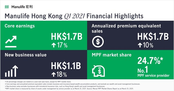 Manulife Hong Kong reports double-digit APE sales growth in first quarter of 2021