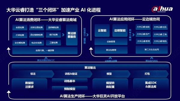 """大华云睿打造""""三个闭环""""加速产业 AI 化进程 赋能企业数智化转型"""