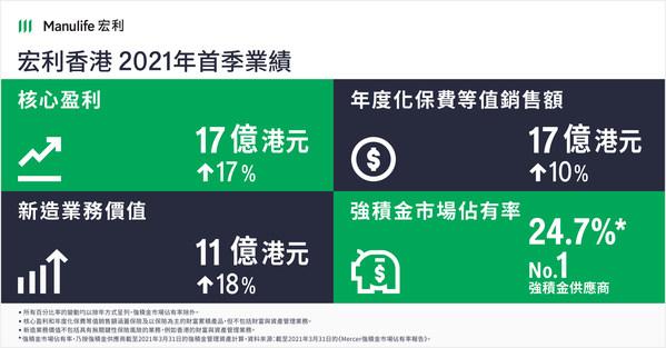 於2021年首季,宏利香港所有重要業績指標均錄得強勁表現,包括年度化保費等值銷售額錄得雙位數增長。