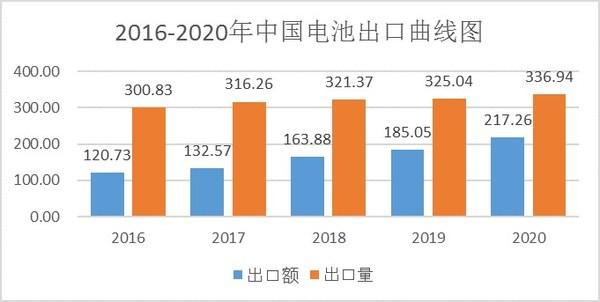 中国化学与物理电源行业协会:2020年中国电池行业出口分析