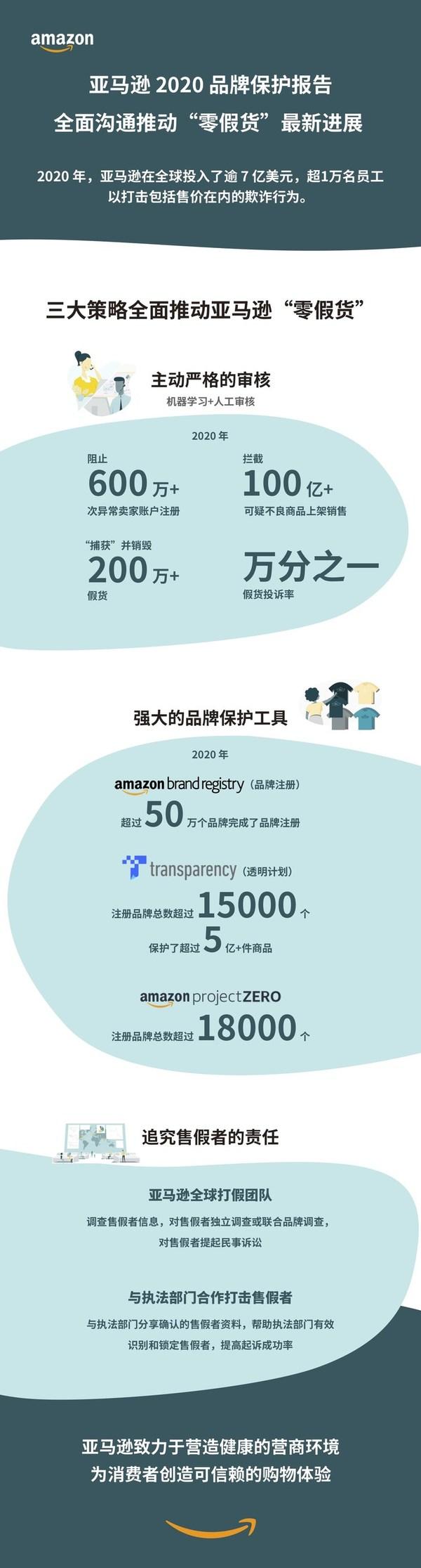 """亚马逊发布2020品牌保护报告 沟通亚马逊推动""""零假货""""最新进展"""