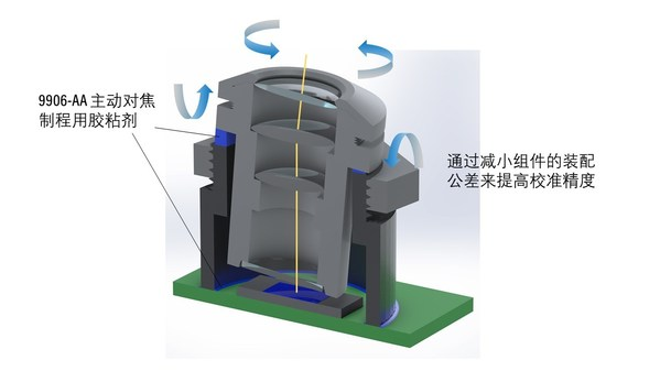 Dymax戴马斯推出主动对焦制程用9906-AA低收缩双固环氧树脂