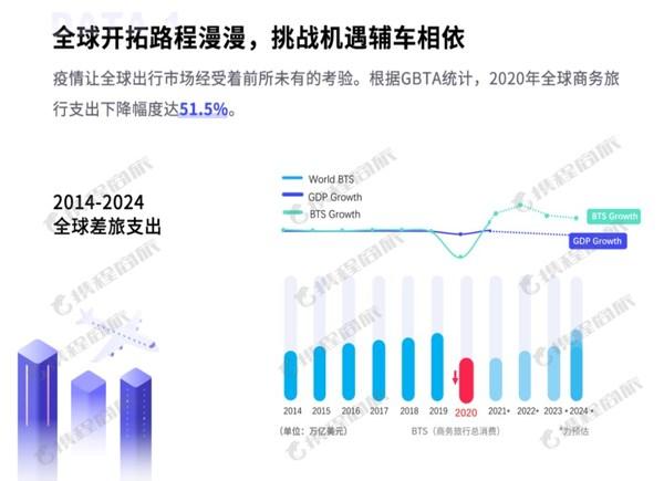 2014-2024全球商务旅行支出情况
