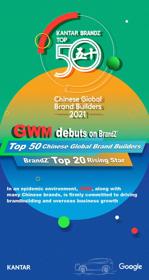 GWMが2021 BrandZ(TM)Top 50 Chinese Global Brand Buildersに初のリスト入り