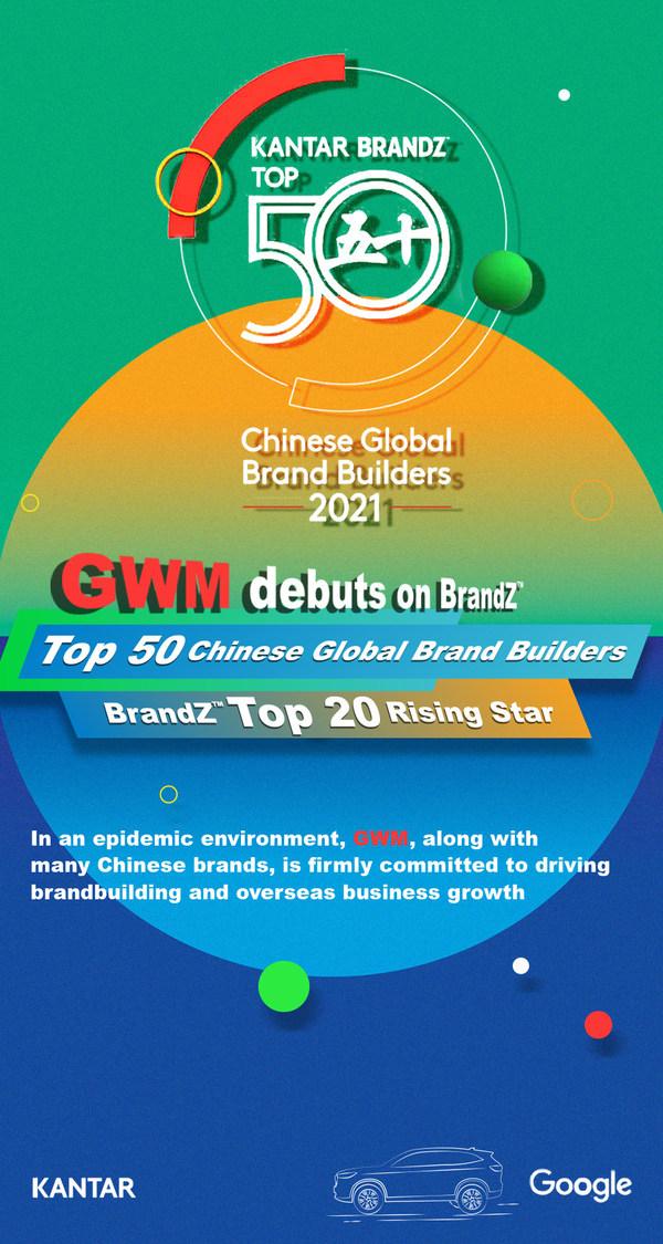 GWM Tersenarai Dalam Kalangan 50 Pembina Jenama Global Cina Utama BrandZ™ 2021 buat Pertama Kali