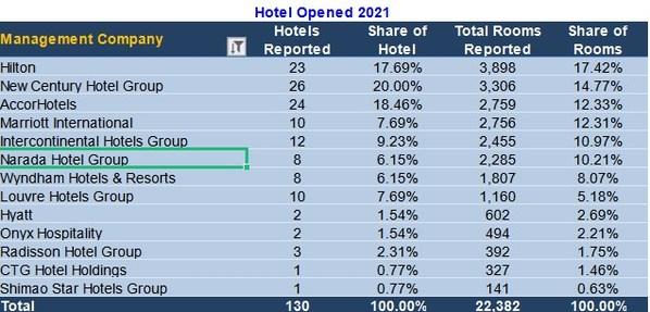 君澜2021第一季度新开业酒店世界酒店集团排名第六