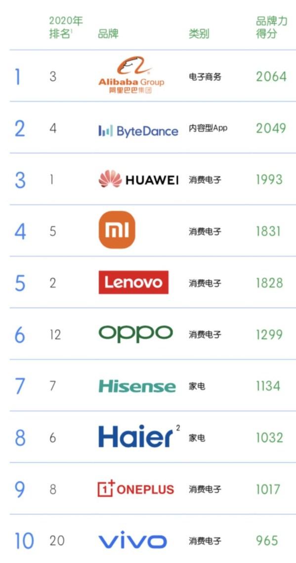 凱度BrandZ?中國全球化品牌50強