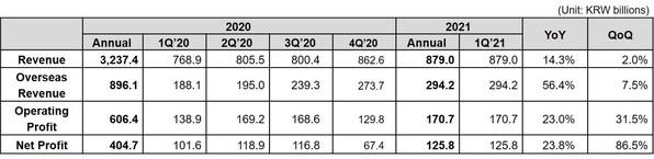 Coway ประกาศผลประกอบการไตรมาส 1 ปีงบการเงิน 2564