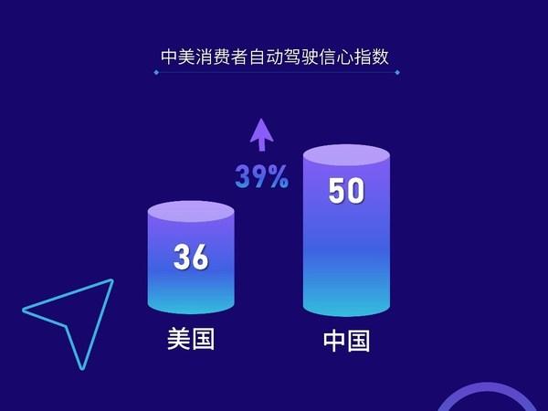 "J.D. Power调查:中国消费者更信任""国产""自动驾驶技术"