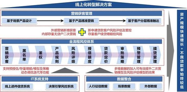 益博睿:普惠小微企业授信,线上化业务转型加速